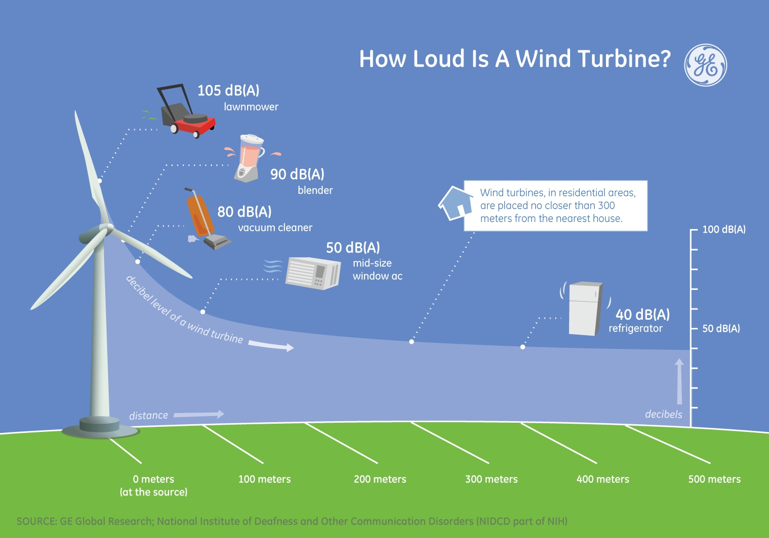 Image result for Wind Farms And Why They Are Good For The Earth infographic