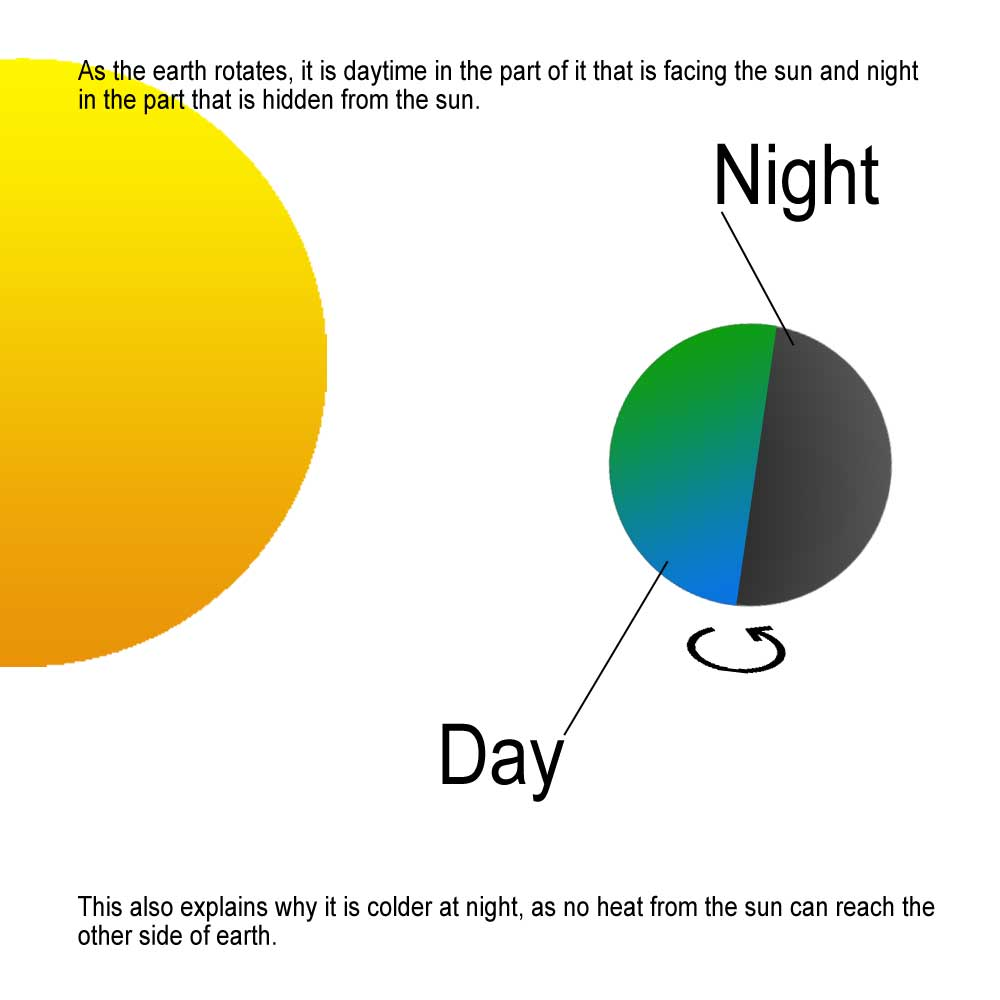 Andy darvills space site night and day why we have night and day ccuart Gallery